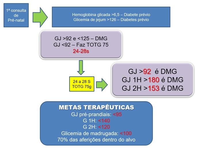 metas glicemia diabetes gestacional y